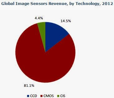 cmos image sensors market analysis and Global cmos image sensor  the global cmos image sensors market can be characterized by the  global cmos image sensor market research and.