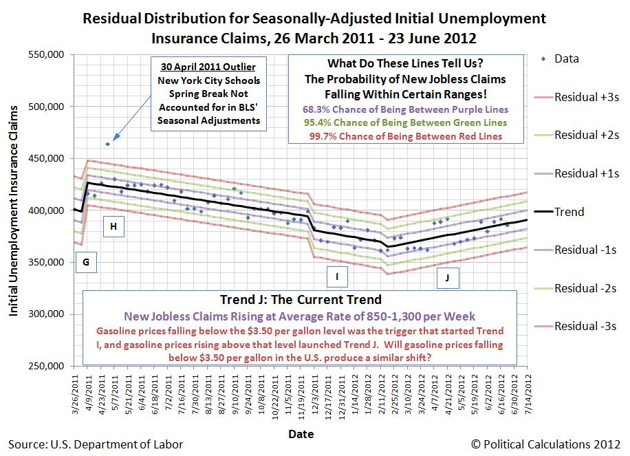 Residual Distribution for Seasonally-Adjusted Initial Unemployment Insurance Claims, 26 March 2011 - 23 June 2012