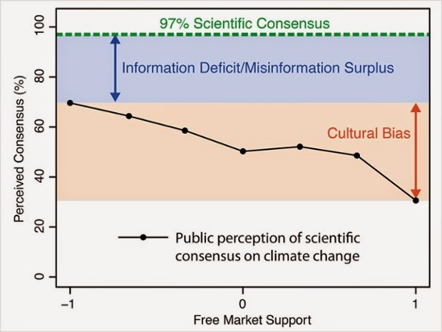 Public perception of scientific consensus on climate change. These data come from research by John Cook, taken from a survey of a US representative sample (N=200). Click to Enlarge.