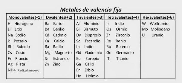 Quimica tabla de valencia fija urtaz Images