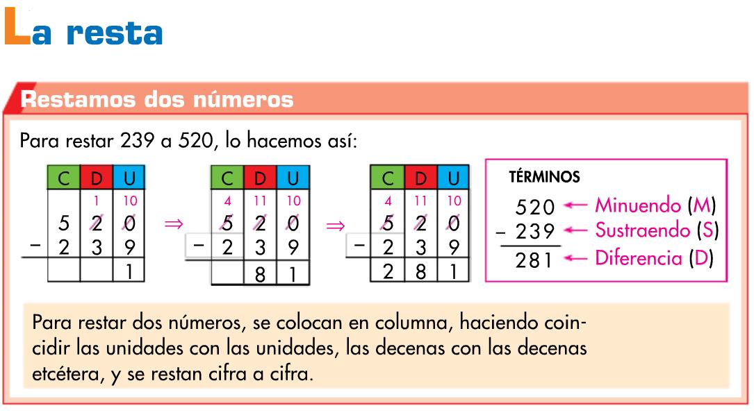 http://www.primerodecarlos.com/TERCERO_PRIMARIA/octubre/Unidad2/actividades/mates/aprende_resta/visor.swf