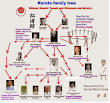 Shotokan Karate historical family tree