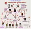 Shotokan Karate historical family tree