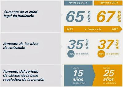 Información sobre la reforma de las pensiones