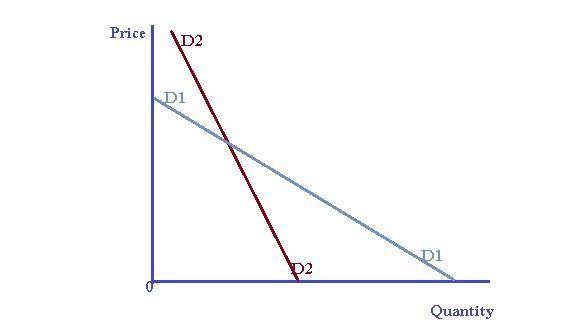 A L Economics     U0d86 U0dbb U0dca U0dae U0dd2 U0d9a  U0dc0 U0dd2 U0daf U0dca U200d U0dba U0dcf U0dc0  Price Elasticity Of