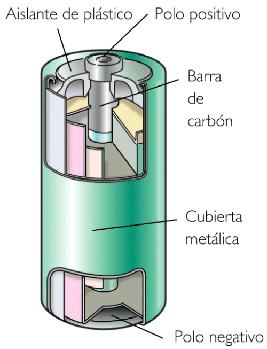 componentes de pila: