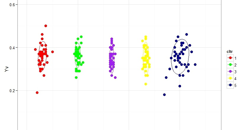 R Graph Gallery  Rg 85  Plotting Xy Plot With Cluster And