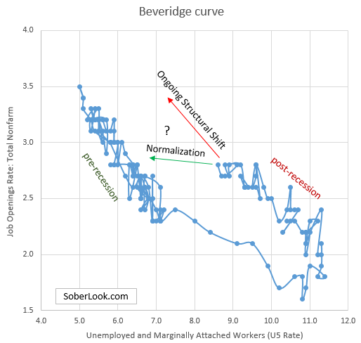 Watching the trajectory of the Beveridge Curve- Sober Look