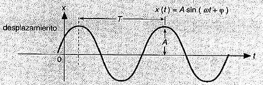 Movimiento armonico simple 2
