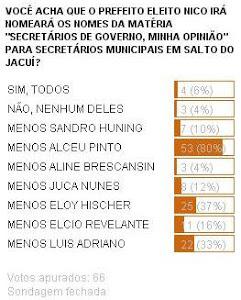 RESULTADO DA ENQUETE - SECRETÁRIOS DE GOVERNO