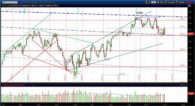 Дневной график фьючерса S&P 500