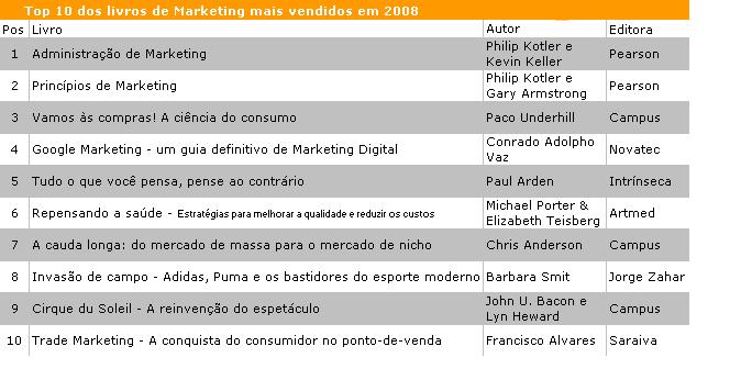 Livros de Marketing mais vendidos em 2008