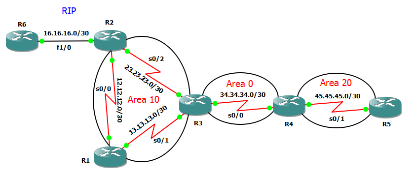 totally nssa ospf topology
