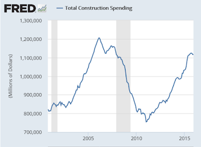 Construction Spending Anemic Despite Warm Weather; Where to From Here?