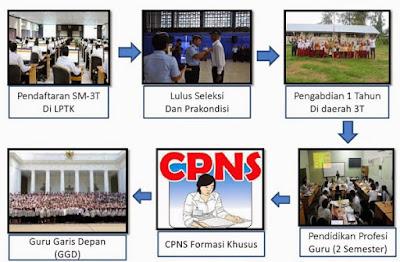 Pemerintah Siapkan Kuota 3.500 Guru Garis Depan