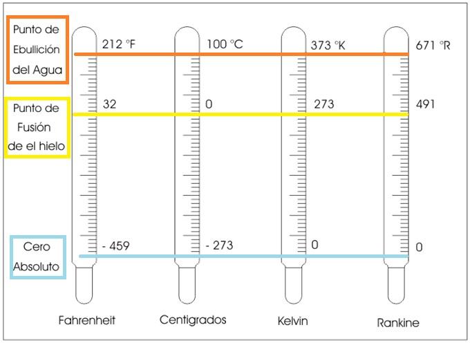 formula para convertir grados fahrenheit a centigrados