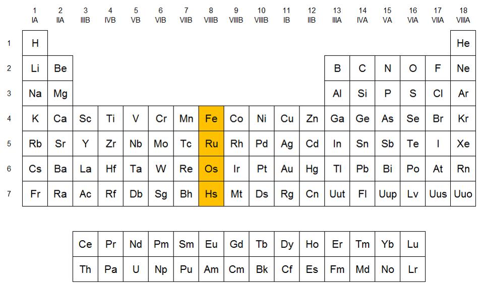 Qumicas familia del hierro localizacin del grupo del hierro en la tabla peridica urtaz Gallery