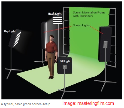 Mengganti Background Video Dengan Teknik Green Screen Menggunakan Pinnacle Studio
