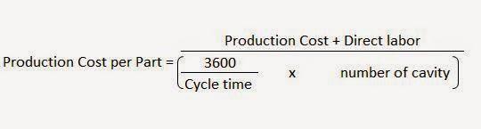 Biaya produksi Production Cost Per Part