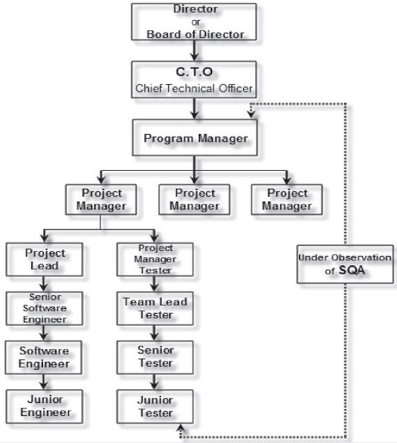 Organizational Hierarchy Chart.