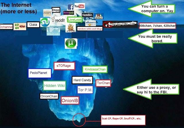 ¿Qué es la Deep Web? ¿Qué peligros esconde? Iceberg