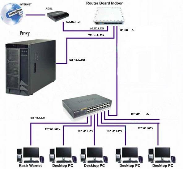 Jasa Pemasangan Jaringan Internet Komputer Wifi Lan Server