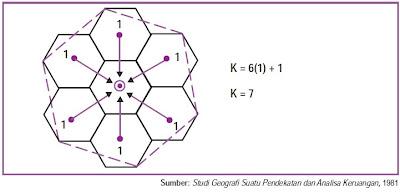 Tempat Sentral K-7 Hierarki tempat yang sentral dengan kawasan pengaruhnya (K-7).