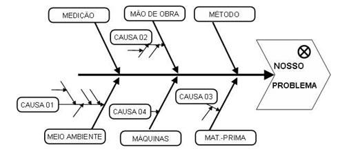 Exemplo de um Diagrama de Causa e Efeito