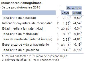 El derrumbe demográfico  tendrá consecuencias letales para la supervivencia de España