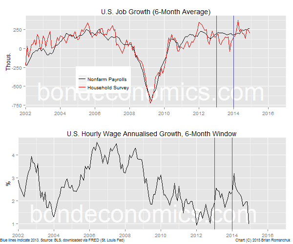 Chart: U.S. Job Growth And Wage Increases