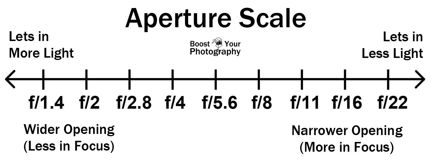 Aperture Scale | Boost Your Photography