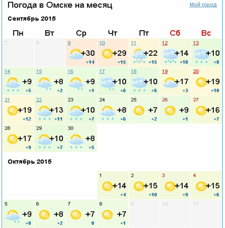 Прогноз погоды в омске на июль 2018 года