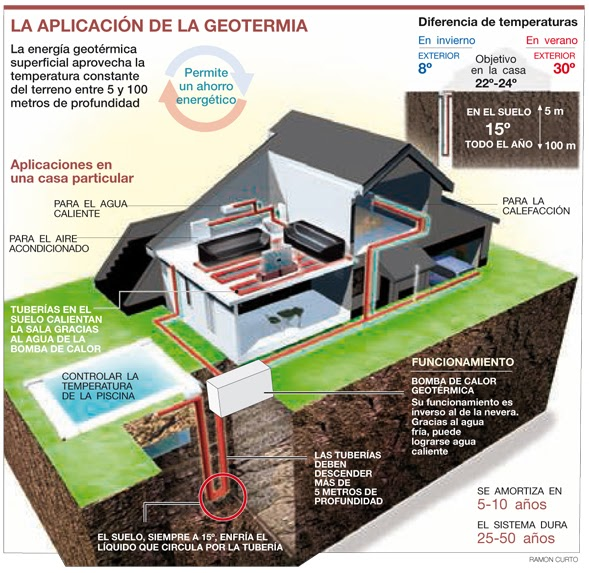 Domodos energ a geot rmica - En que consiste la energia geotermica ...