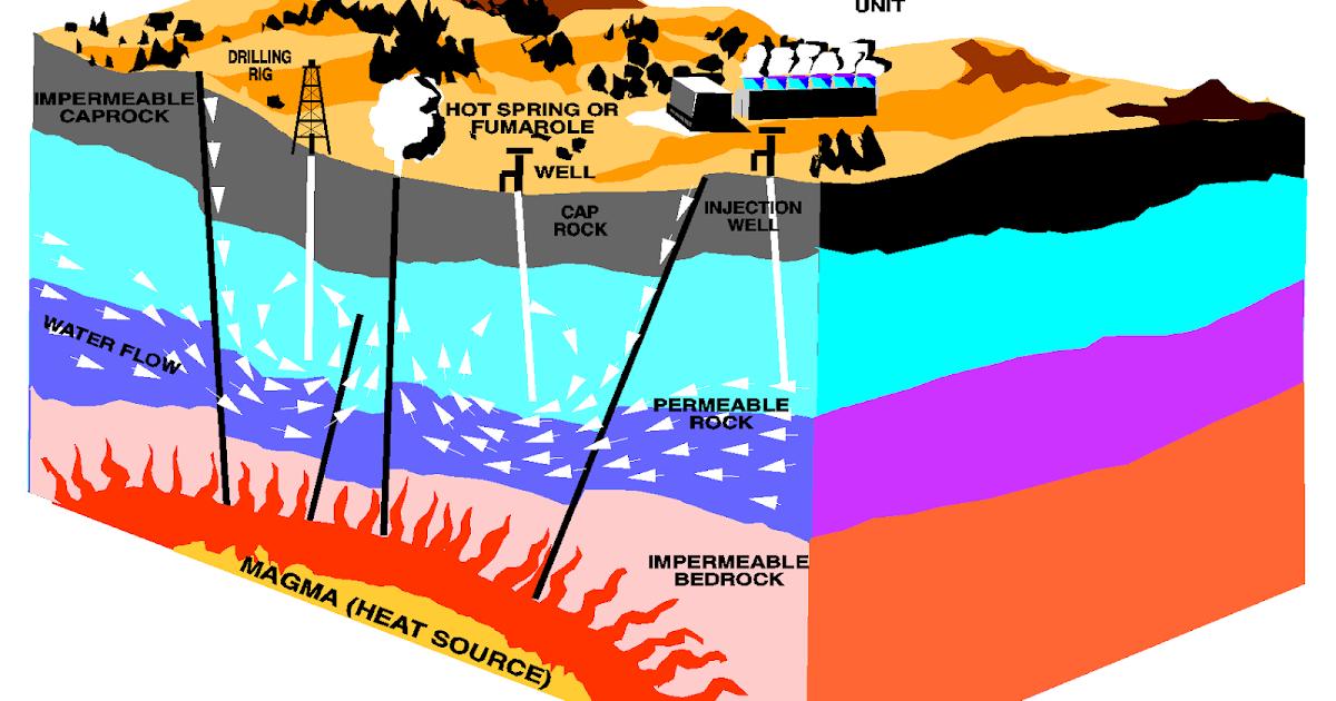Energia eolica y aerogeneradores geotermia - Energia geotermica domestica ...
