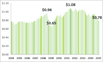Australian dollar vs US dollar monthly