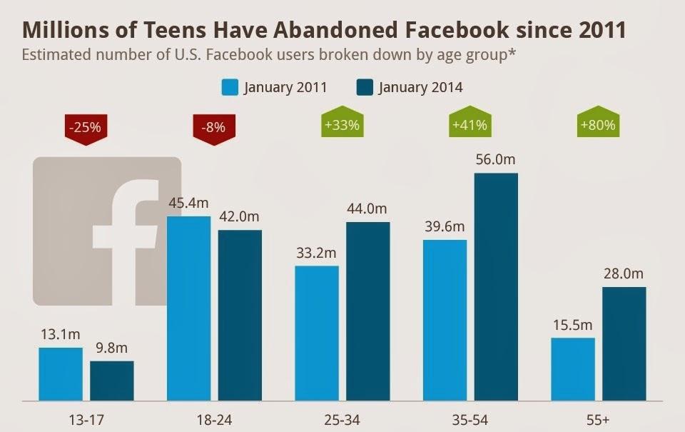 Facebook Teen Statistics