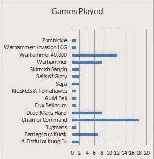 Breakdown of games we've played in 2014