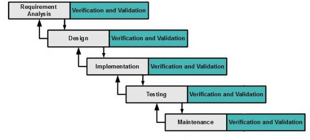Software testing storm what is modified waterfall model this modified waterfall model involves validation or verification between the phases so any deviations can be corrected immediately providing the ccuart Choice Image