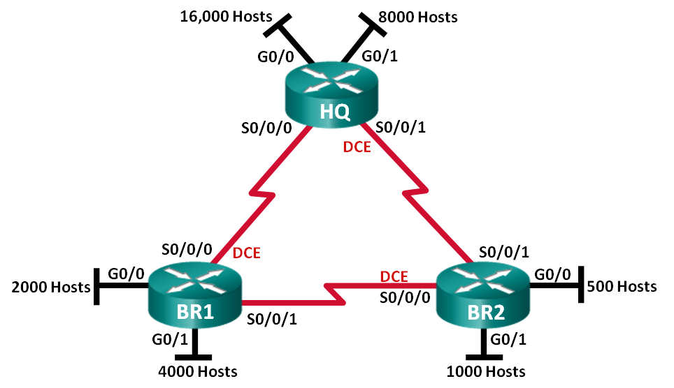 Cisco Lab Exercises  Designing And Implementing Ipv4 Addressing With Vlsm