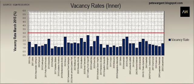 Vacancy rates (inner)