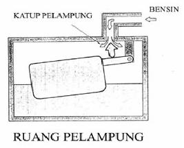 Sistem Pelampung Pada Karburator