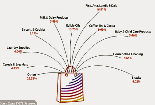 Average Online Shoppers List of Groceries