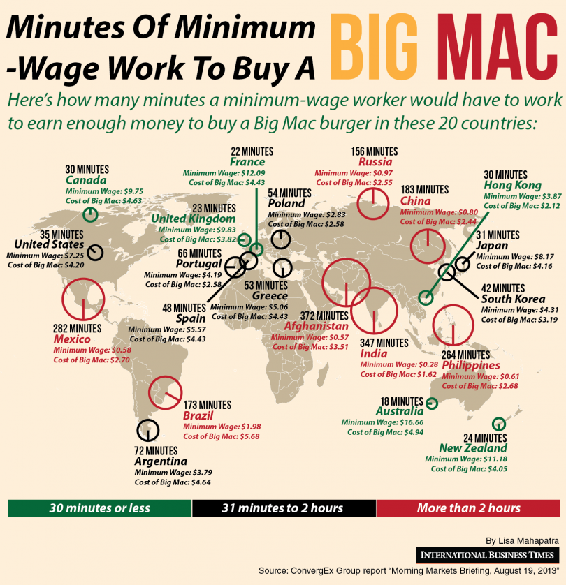 Minutes a minimum wage worker would have to work to buy a Bigmac