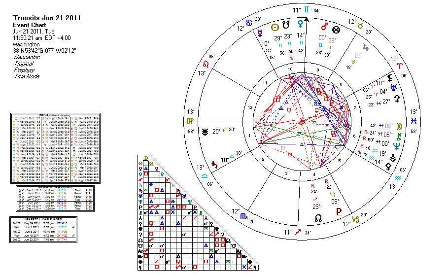 Solstice Chart Autos Post