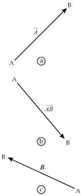 notasi vektor