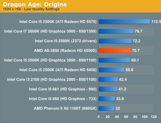 AMD Fusion A8-3850 - Teste de GPU - Gráficos em jogos