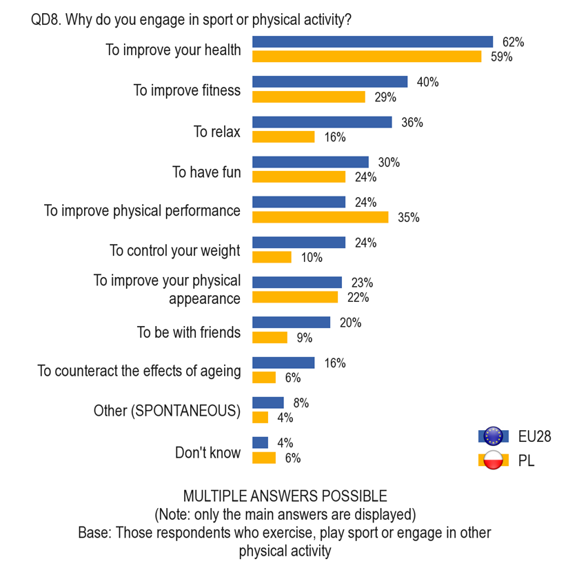 źródło - Eurobarometr