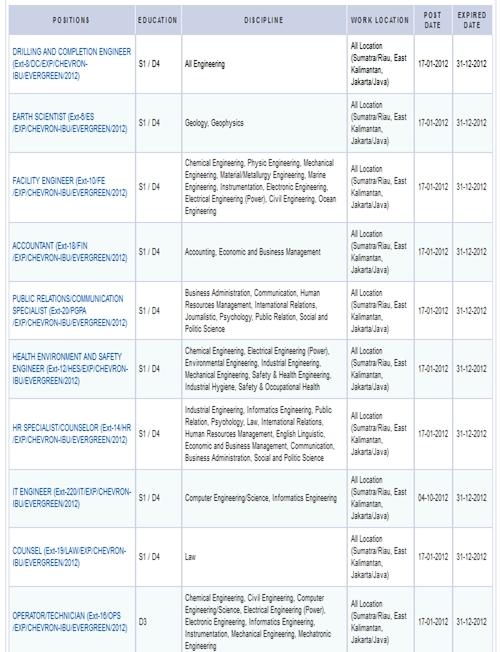 Lowongan Kerja 2013 Terbaru Chevron Untuk Lulusan D3, D4 dan S1 Banyak Posisi - Desember 2012