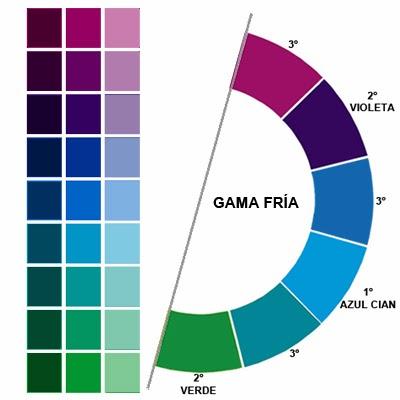 Epv las gamas crom ticas - Gama de colores calidos ...