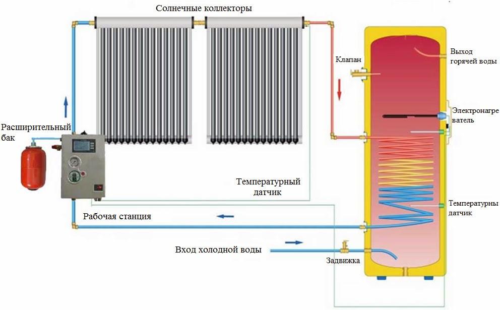 Солнечные коллектора для нагрева воды своими руками